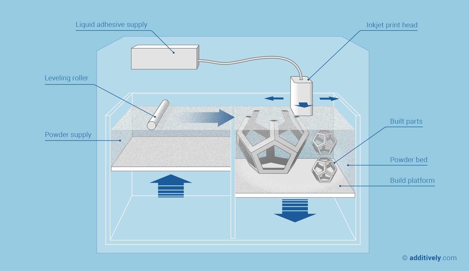 Binder Jetting Process Mks Technologies Pvt Ltd